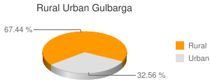 Gulbarga census population